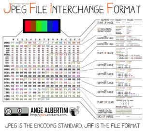 JPEG markers FFD8, FFD9 etc.