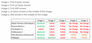How well do automatic JPEG Repair tools perform? Raymond.cc tested 5 tools. We tested our own using the same method and images.