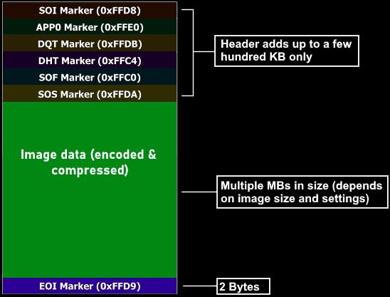 JPEG markers - JPEG file structure